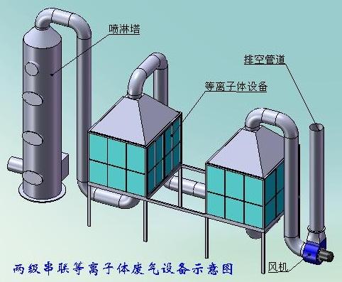 有机废气处理设备-YJFQCLSB-003